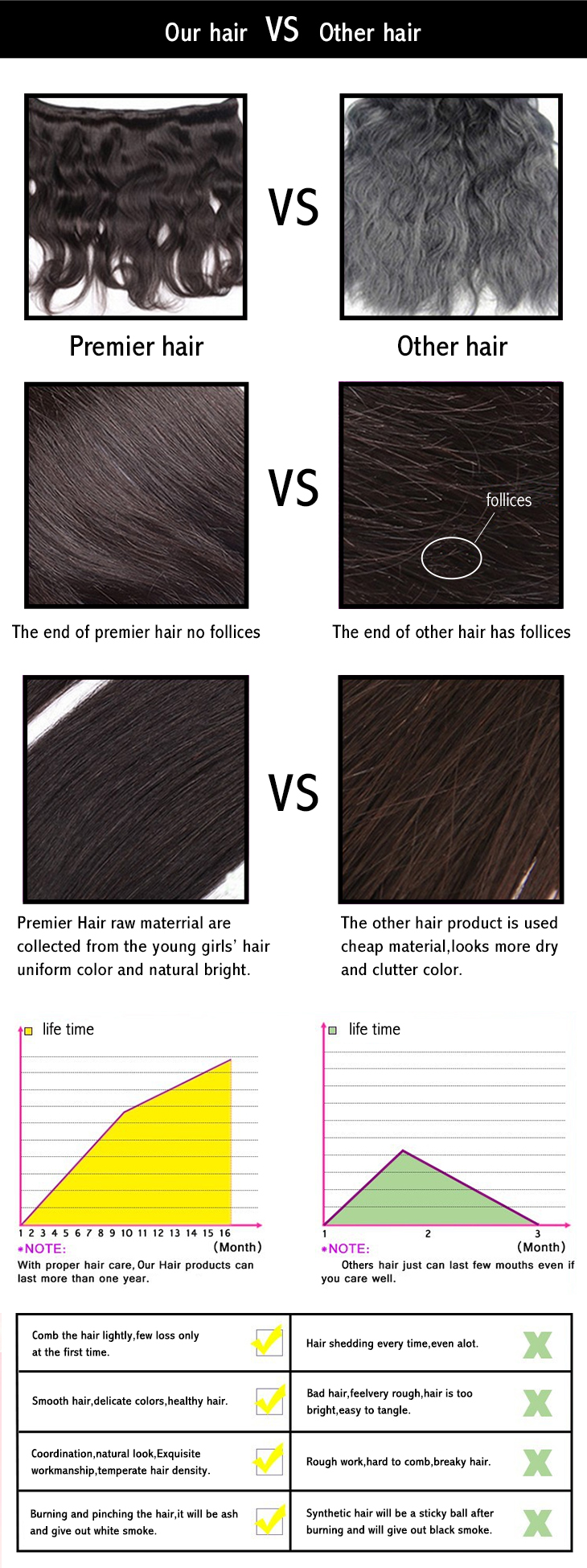 comparison of Premier hairs and others